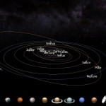 Orbits in the Solar System